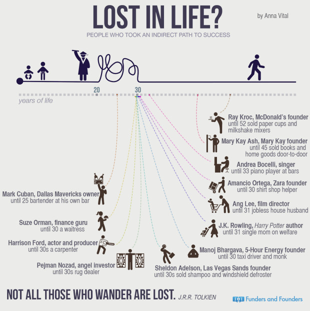 infographic-lost-in-life