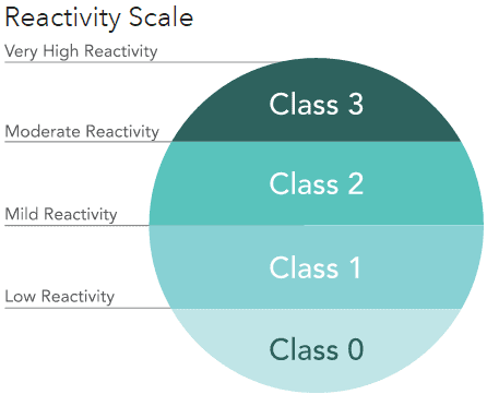 Everylywell Reactivity Scale